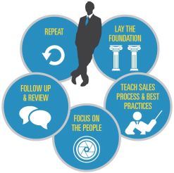 Les Lent Sales Trainer Process